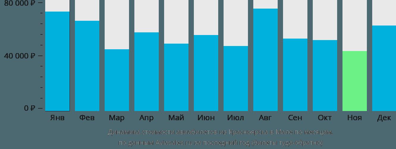 Динамика стоимости авиабилетов из Красноярска в Мале по месяцам