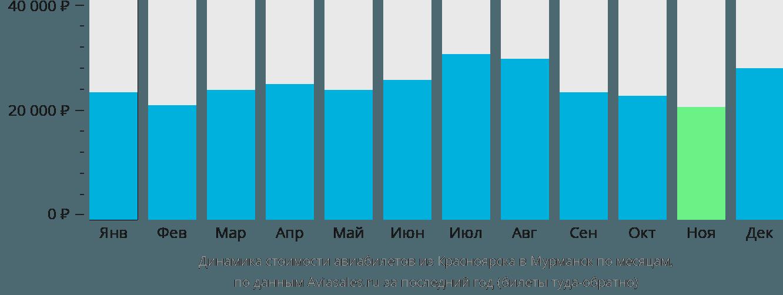 Динамика стоимости авиабилетов из Красноярска в Мурманск по месяцам
