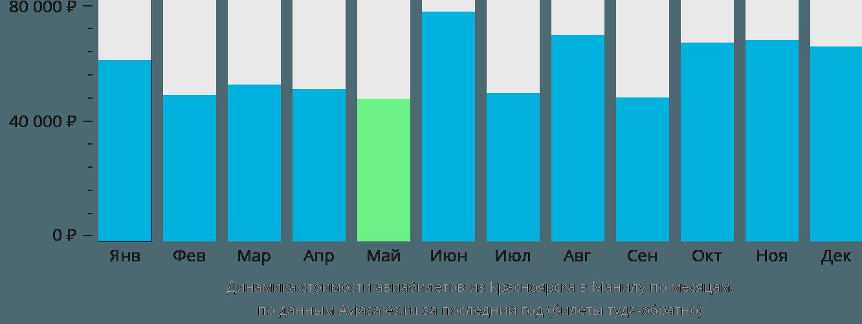 Динамика стоимости авиабилетов из Красноярска в Манилу по месяцам