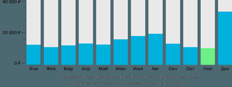Динамика стоимости авиабилетов из Красноярска в Москву по месяцам