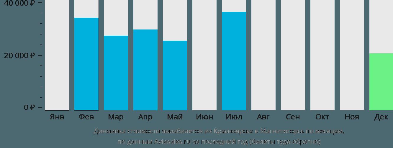 Динамика стоимости авиабилетов из Красноярска в Магнитогорск по месяцам