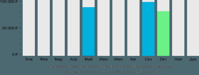 Динамика стоимости авиабилетов из Красноярска в Маврикий по месяцам