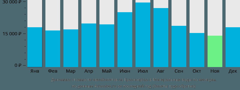 Динамика стоимости авиабилетов из Красноярска в Минеральные воды по месяцам