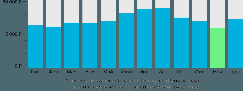 Динамика стоимости авиабилетов из Красноярска в Минск по месяцам