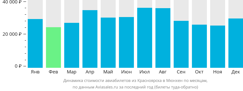 Динамика стоимости авиабилетов из Красноярска в Мюнхен по месяцам