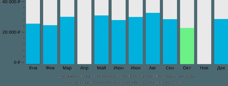 Динамика стоимости авиабилетов из Красноярска в Нальчик по месяцам
