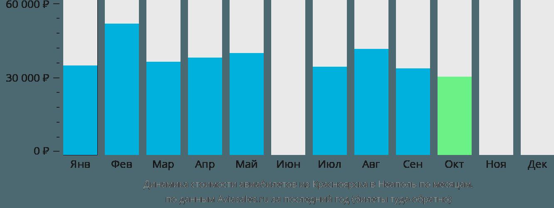 Динамика стоимости авиабилетов из Красноярска в Неаполь по месяцам
