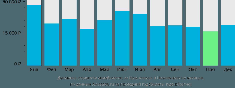 Динамика стоимости авиабилетов из Красноярска в Нижнекамск по месяцам