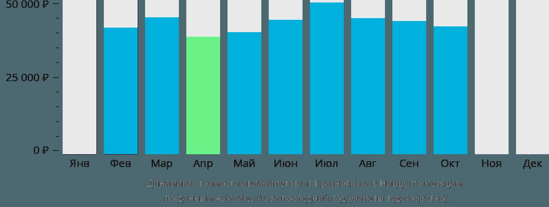 Динамика стоимости авиабилетов из Красноярска в Ниццу по месяцам