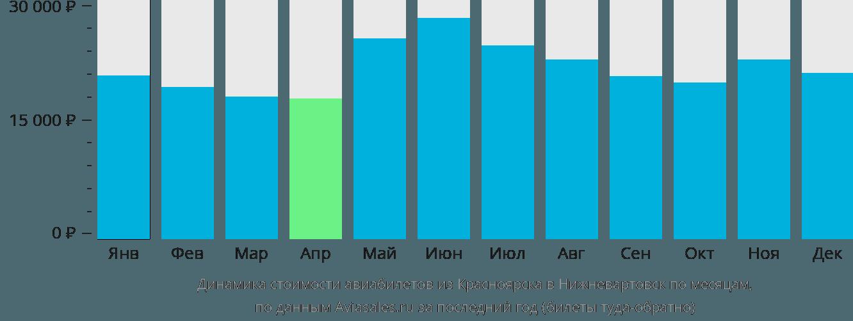 Динамика стоимости авиабилетов из Красноярска в Нижневартовск по месяцам