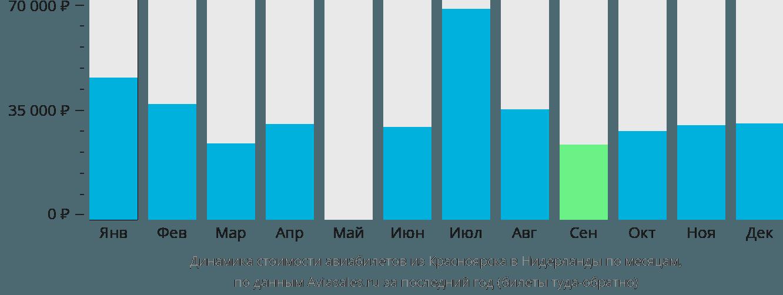 Динамика стоимости авиабилетов из Красноярска в Нидерланды по месяцам
