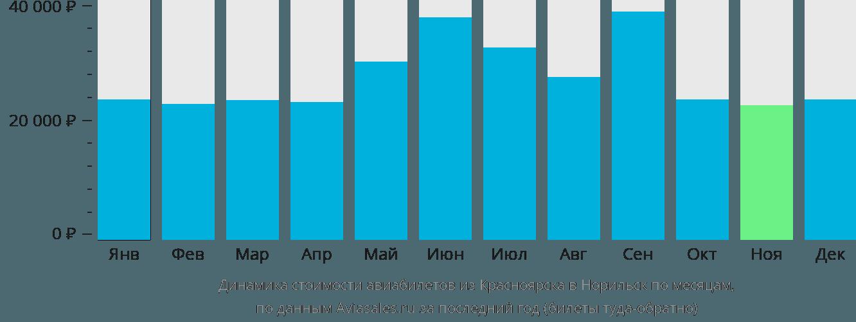 Динамика стоимости авиабилетов из Красноярска в Норильск по месяцам