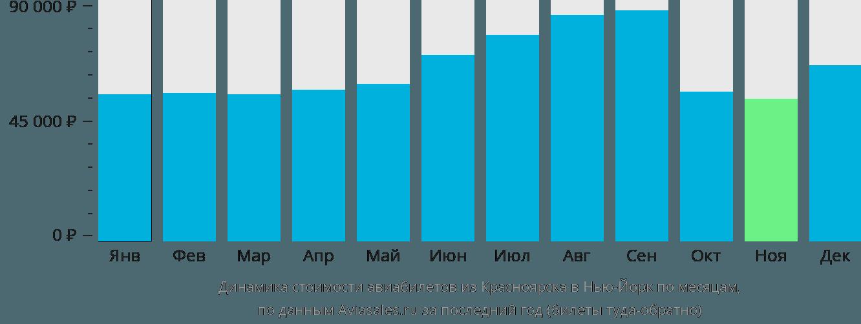 Динамика стоимости авиабилетов из Красноярска в Нью-Йорк по месяцам