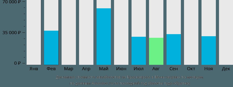 Динамика стоимости авиабилетов из Красноярска в Маньчжурию по месяцам