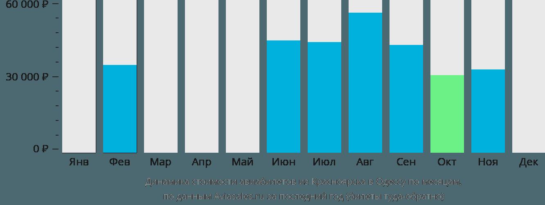 Динамика стоимости авиабилетов из Красноярска в Одессу по месяцам