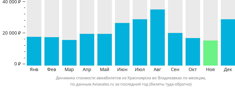 Динамика стоимости авиабилетов из Красноярска во Владикавказ по месяцам