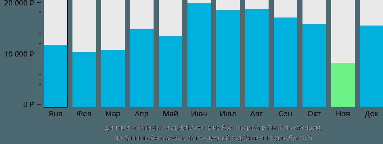 Динамика стоимости авиабилетов из Красноярска в Омск по месяцам