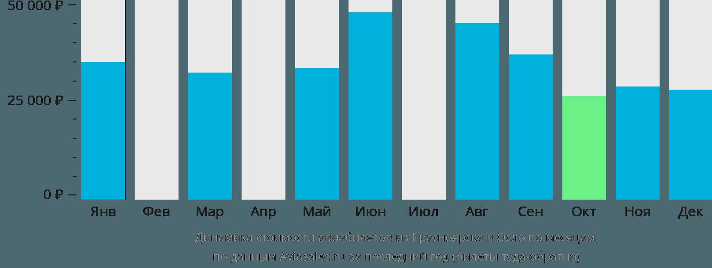 Динамика стоимости авиабилетов из Красноярска в Осло по месяцам