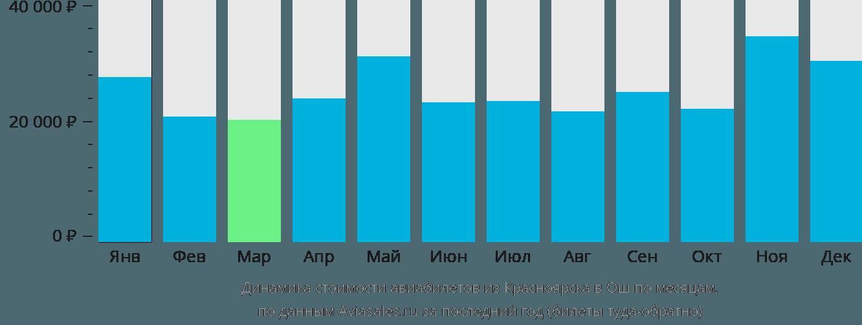 Динамика стоимости авиабилетов из Красноярска в Ош по месяцам