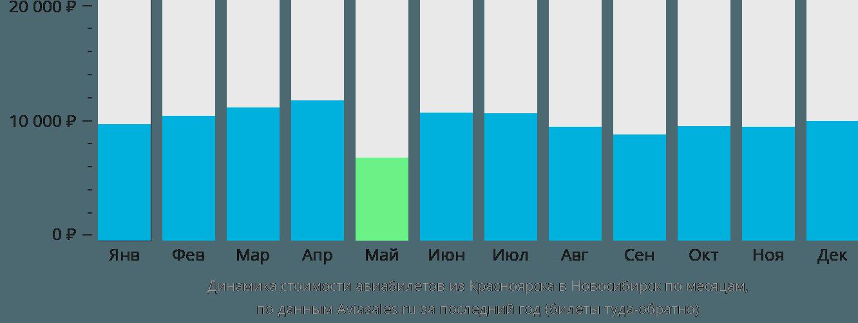 Динамика стоимости авиабилетов из Красноярска в Новосибирск по месяцам