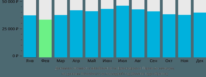 Динамика стоимости авиабилетов из Красноярска в Париж по месяцам