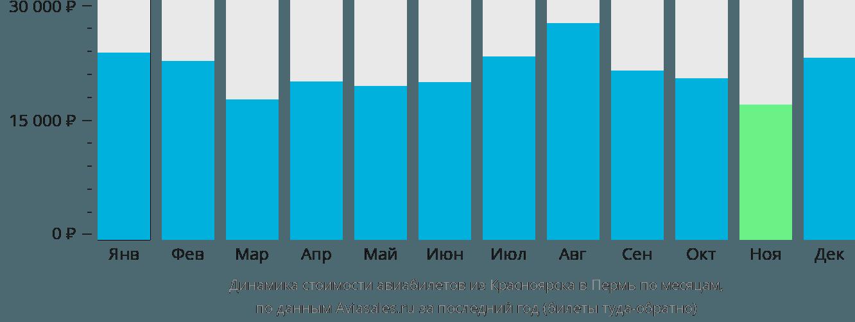 Динамика стоимости авиабилетов из Красноярска в Пермь по месяцам