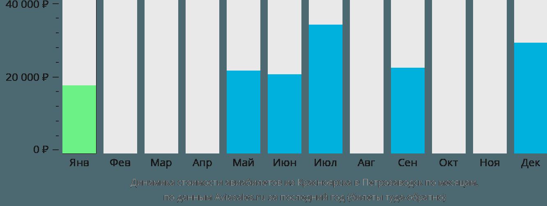 Динамика стоимости авиабилетов из Красноярска в Петрозаводск по месяцам
