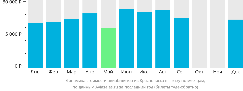 Динамика стоимости авиабилетов из Красноярска в Пензу по месяцам