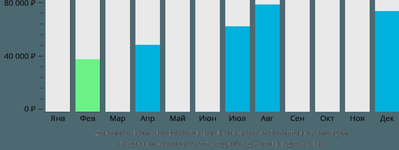 Динамика стоимости авиабилетов из Красноярска на Филиппины по месяцам