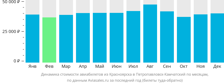 Динамика стоимости авиабилетов из Красноярска в Петропавловск-Камчатский по месяцам