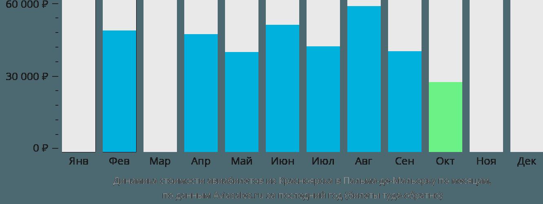Динамика стоимости авиабилетов из Красноярска в Пальма-де-Майорку по месяцам
