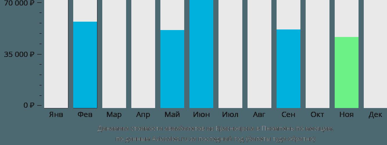 Динамика стоимости авиабилетов из Красноярска в Пномпень по месяцам