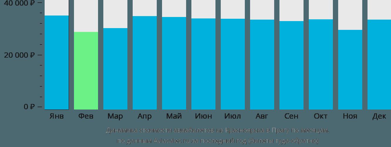 Динамика стоимости авиабилетов из Красноярска в Прагу по месяцам