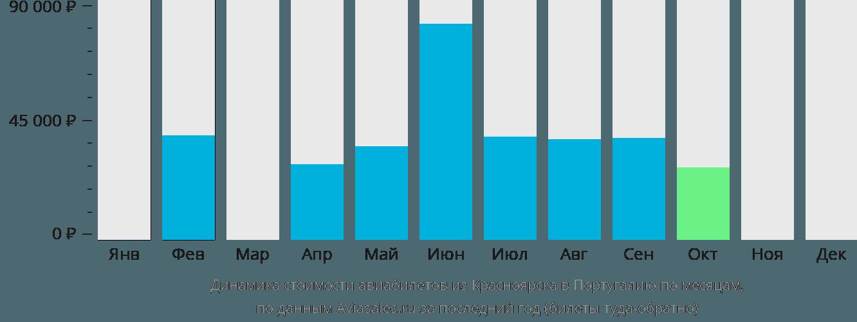 Динамика стоимости авиабилетов из Красноярска в Португалию по месяцам