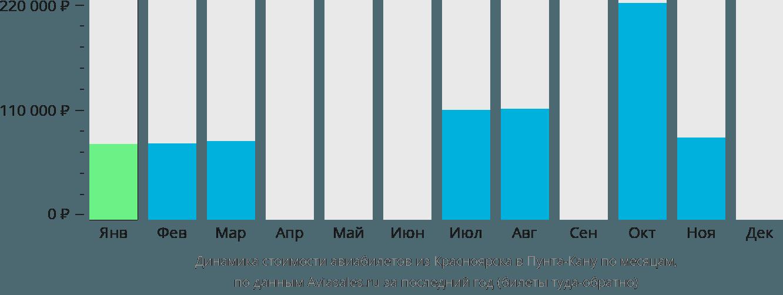 Динамика стоимости авиабилетов из Красноярска в Пунта-Кану по месяцам