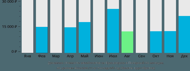 Динамика стоимости авиабилетов из Красноярска в Полярный по месяцам