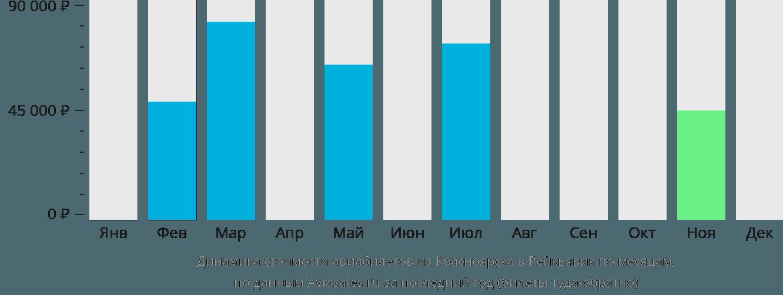 Динамика стоимости авиабилетов из Красноярска в Рейкьявик по месяцам