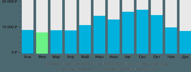Динамика стоимости авиабилетов из Красноярска в Горно-Алтайск по месяцам