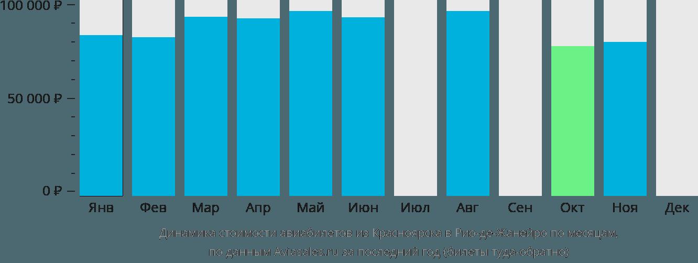 Динамика стоимости авиабилетов из Красноярска в Рио-де-Жанейро по месяцам
