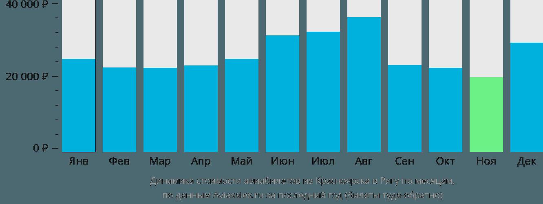 Динамика стоимости авиабилетов из Красноярска в Ригу по месяцам