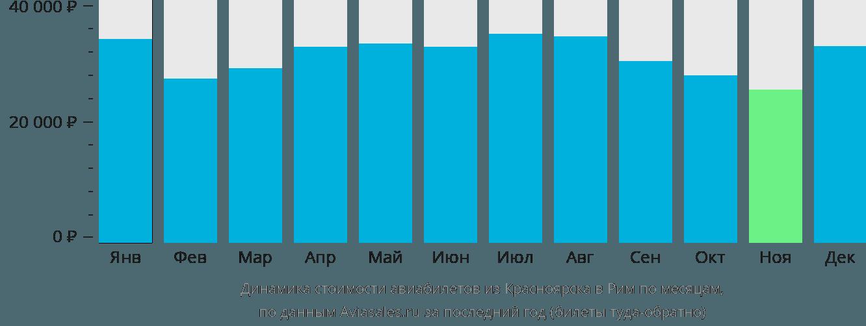 Динамика стоимости авиабилетов из Красноярска в Рим по месяцам