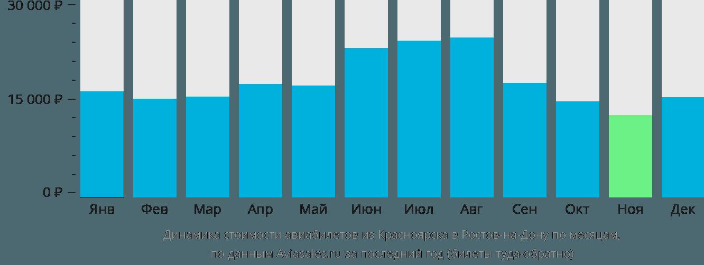 Динамика стоимости авиабилетов из Красноярска в Ростов-на-Дону по месяцам