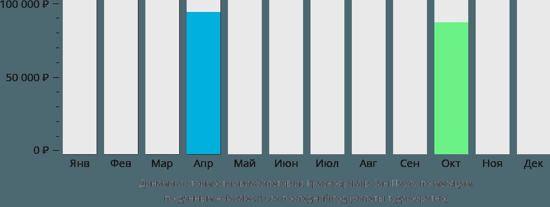 Динамика стоимости авиабилетов из Красноярска в Сан-Паулу по месяцам