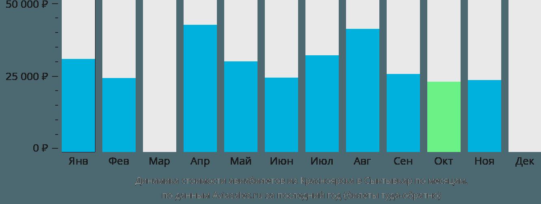 Динамика стоимости авиабилетов из Красноярска в Сыктывкар по месяцам