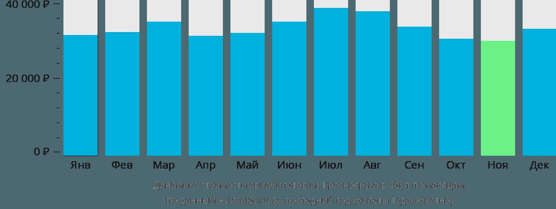 Динамика стоимости авиабилетов из Красноярска в Сеул по месяцам