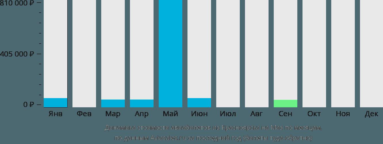 Динамика стоимости авиабилетов из Красноярска на Маэ по месяцам
