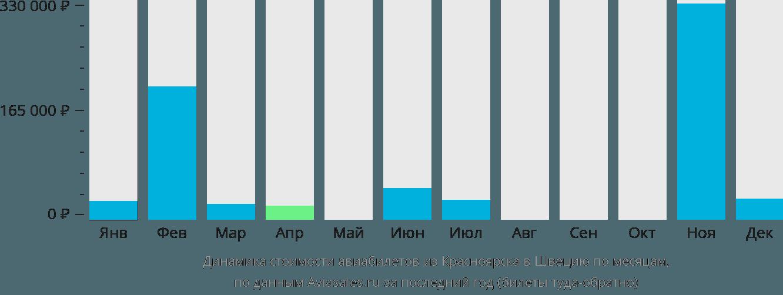Динамика стоимости авиабилетов из Красноярска в Швецию по месяцам
