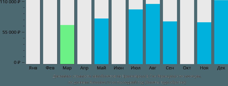 Динамика стоимости авиабилетов из Красноярска в Сан-Франциско по месяцам