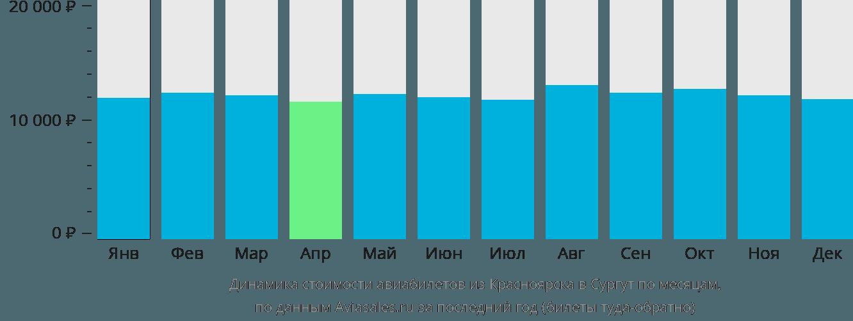Динамика стоимости авиабилетов из Красноярска в Сургут по месяцам