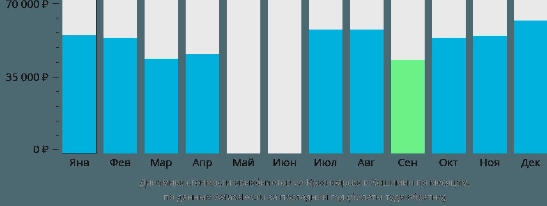 Динамика стоимости авиабилетов из Красноярска в Хошимин по месяцам